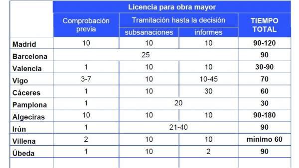 Licencia obra mayor licencias de apertura ingenio madrid for Permiso de obras barcelona